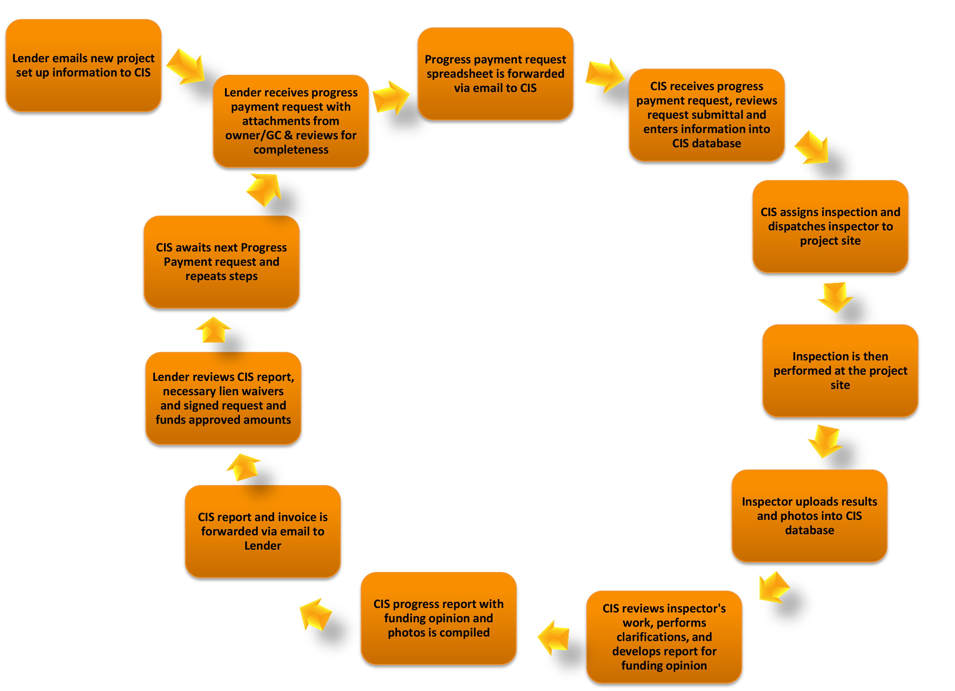 Construction Inspection Specialists Process Diagram